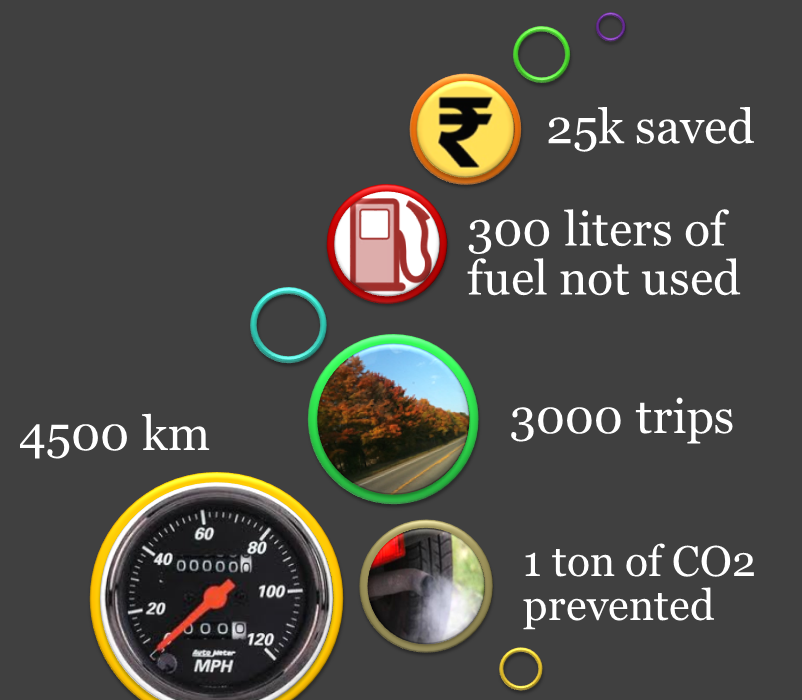Namma Cycle in numbers2012 - blog
